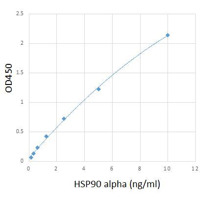 http://assaysolution.com/content/images/thumbs/0010430_human-hsp90-alpha-immunoassay-kit.jpeg