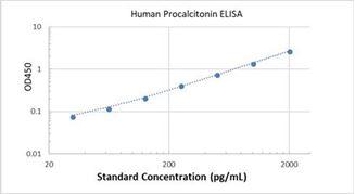 Picture of Human Procalcitonin ELISA Kit