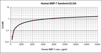Picture of BMP-7 Matched Antibody Pair