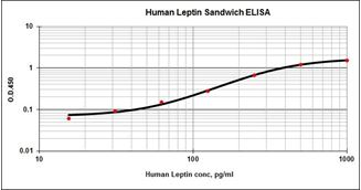 Picture of Leptin Matched Antibody Pair
