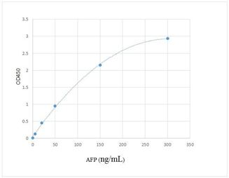 Picture of Alpha-Fetoprotein (AFP) Enzyme Immunoassay Kit