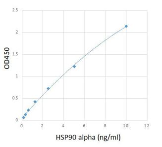 Picture of Human HSP90 alpha Immunoassay Kit