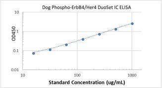 Picture of Canine Phospho-EphB4 ELISA Kit