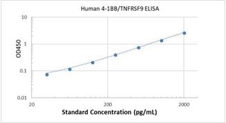 Picture of Human 4-1BB/TNFRSF9 ELISA Kit