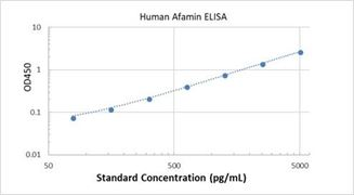 Picture of Human Afamin ELISA Kit