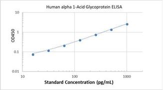 Picture of Human alpha 1-Acid Glycoprotein ELISA Kit