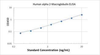 Picture of Human alpha 2-Macroglobulin ELISA Kit