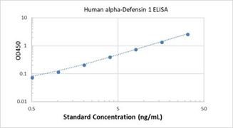 Picture of Human alpha-Defensin 1 ELISA Kit