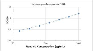 Picture of Human alpha-Fetoprotein ELISA Kit