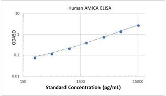 Picture of Human AMICA ELISA Kit