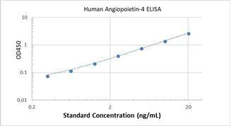 Picture of Human Angiopoietin-4 ELISA Kit