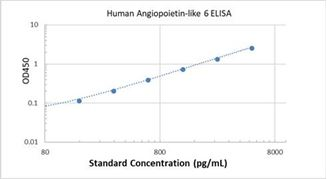 Picture of Human Angiopoietin-like 6 ELISA Kit
