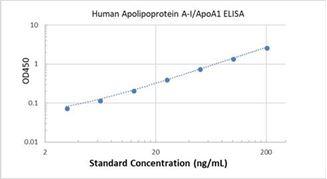Picture of Human Apolipoprotein A-I/ApoA1 ELISA Kit
