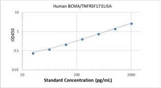 Picture of Human BCMA/TNFRSF17 ELISA Kit