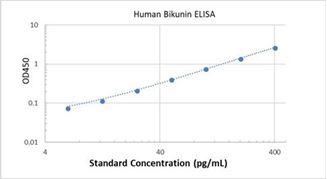 Picture of Human Bikunin ELISA Kit