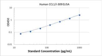 Picture of Human CCL1/I-309 ELISA Kit