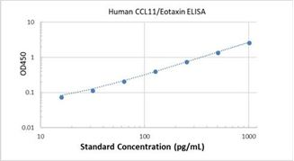 Picture of Human CCL11/Eotaxin ELISA Kit