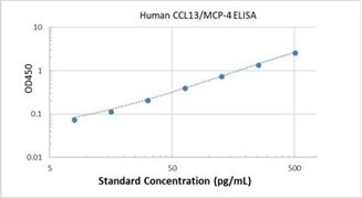 Picture of Human CCL13/MCP-4 ELISA Kit