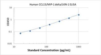 Picture of Human CCL15/MIP-1 delta/LKN-1 ELISA Kit