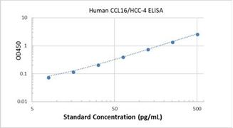 Picture of Human CCL16/HCC-4 ELISA Kit