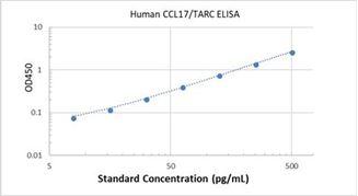 Picture of Human CCL17/TARC ELISA Kit