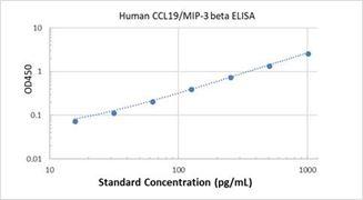 Picture of Human CCL19/MIP-3 beta ELISA Kit