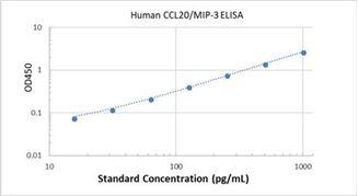 Picture of Human CCL20/MIP-3 alpha ELISA Kit