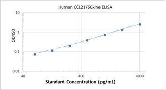 Picture of Human CCL21/6Ckine ELISA Kit