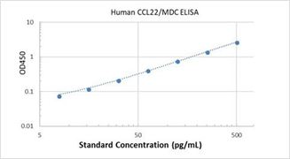 Picture of Human CCL22/MDC ELISA Kit