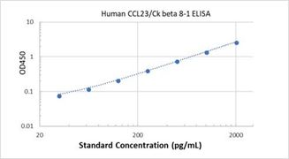 Picture of Human CCL23/Ck beta 8-1 ELISA Kit