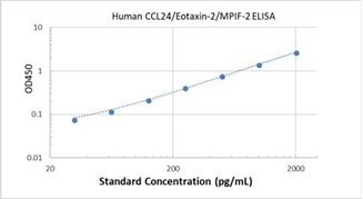 Picture of Human CCL24/Eotaxin-2/MPIF-2 ELISA Kit