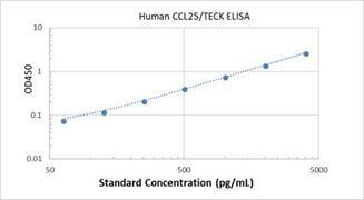 Picture of Human CCL25/TECK ELISA Kit