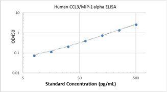 Picture of Human CCL3/MIP-1 alpha ELISA Kit