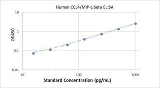 Picture of Human CCL4/MIP-1 beta ELISA Kit