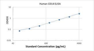 Picture of Human CD14 ELISA Kit