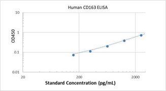 Picture of Human CD163 ELISA Kit