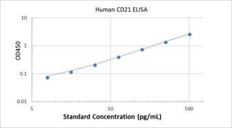 Picture of Human CD21 ELISA Kit
