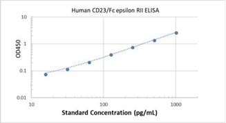 Picture of Human CD23/Fc epsilon RII ELISA Kit