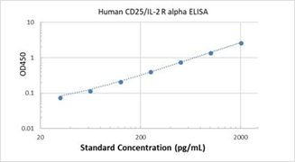 Picture of Human CD25/IL-2 R alpha ELISA Kit