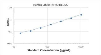 Picture of Human CD30/TNFRSF8 ELISA Kit