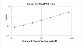 Picture of Human CD300a/LMIR1 ELISA Kit