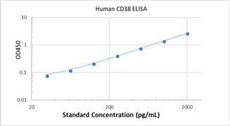 Picture of Human CD38 ELISA Kit