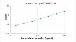 Picture of Human CD40 Ligand/TNFSF5 ELISA Kit
