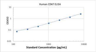 Picture of Human CD47 ELISA Kit