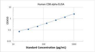 Picture of Human CD8 alpha ELISA Kit