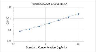 Picture of Human CEACAM-6/CD66c ELISA Kit