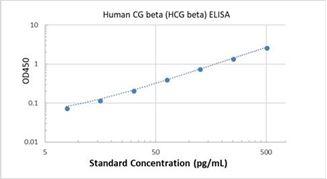 Picture of Human CG beta (HCG beta) ELISA Kit