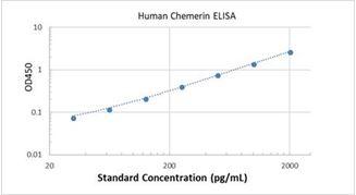 Picture of Human Chemerin ELISA Kit
