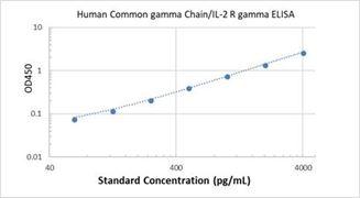 Picture of Human Common gamma Chain/IL-2 R gamma ELISA Kit