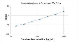 Picture of Human Complement Component C5a ELISA Kit
